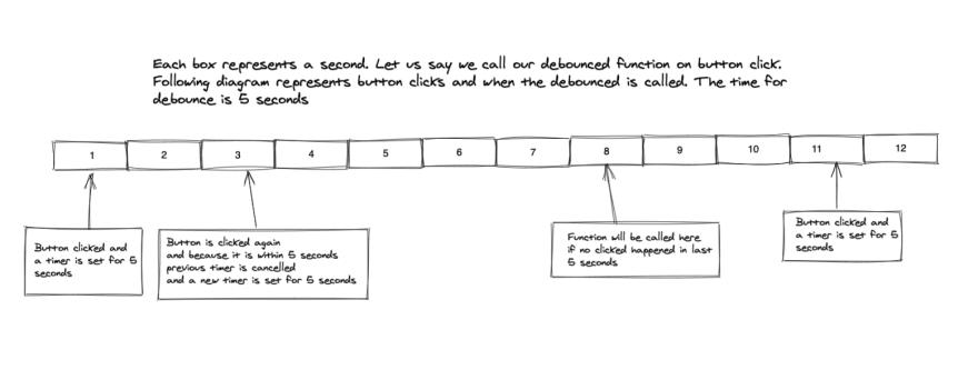 Debounce timeline