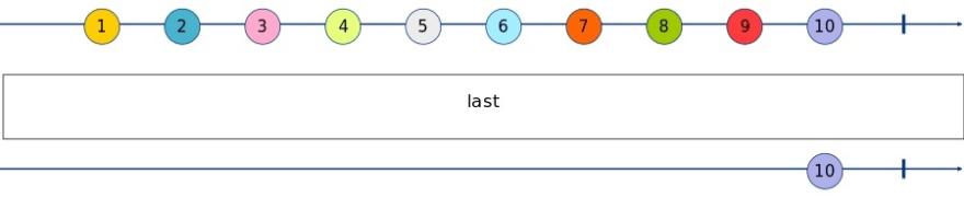 last Marble Diagram