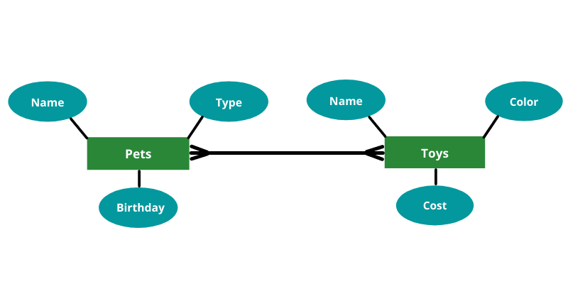 Diagram showing the pet and toy diagrams connected by a line.