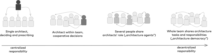 Architects Role - the Spectrum