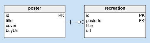 data model diagram showing relation between poster and recreation