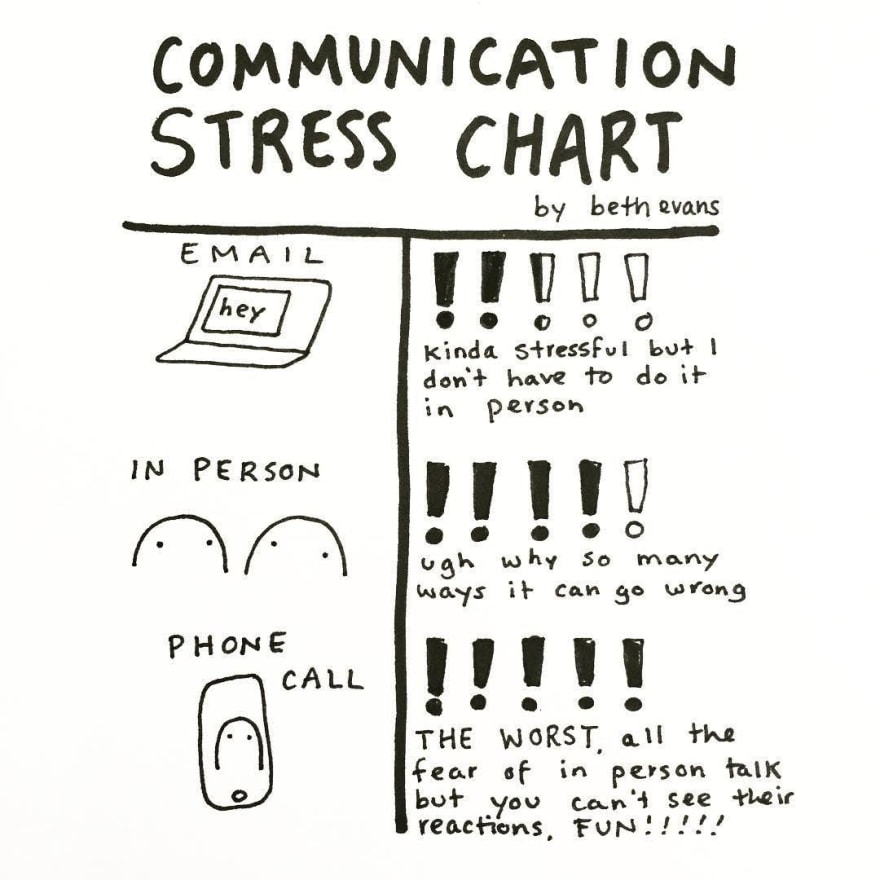 Communication stress chart by Beth Evans.