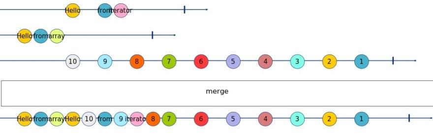 merge Marble Diagram