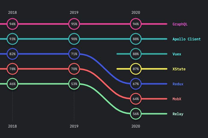 GraphQL - State of JS