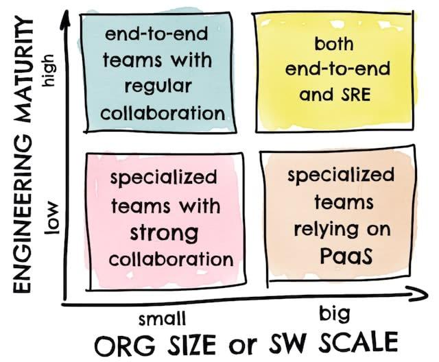 org-size-vs-engineering-maturity