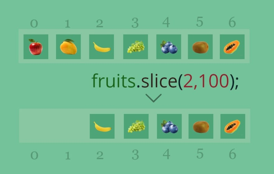 Javascript Array Slice Method: When the end value is higher than actual length of array.