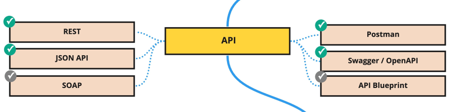 PHP Backend Roadmap (9)