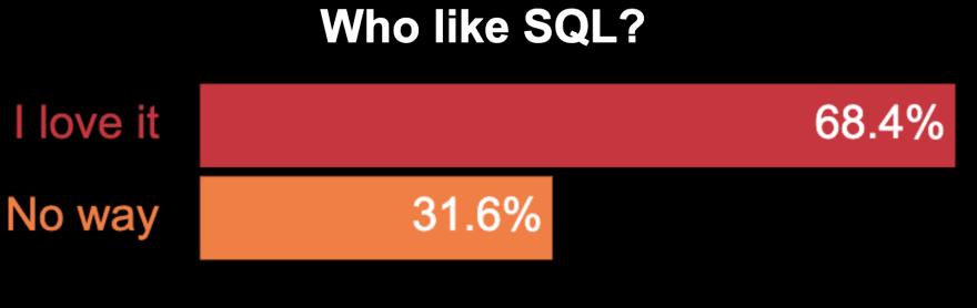 Poll of Who like SQL