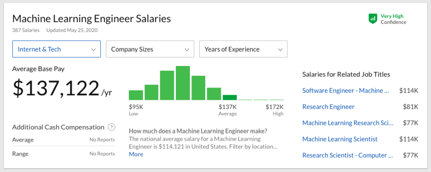 Machine Learning Engineer Salary 2
