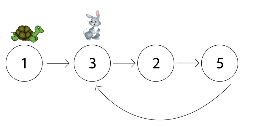 Linked list with a cycle. Linked list is [1, 3, 2, 5], and after 5 the arrow points back to 3. Clipart of a tortoise on the first node, 1, and a hare on the second node, 3.