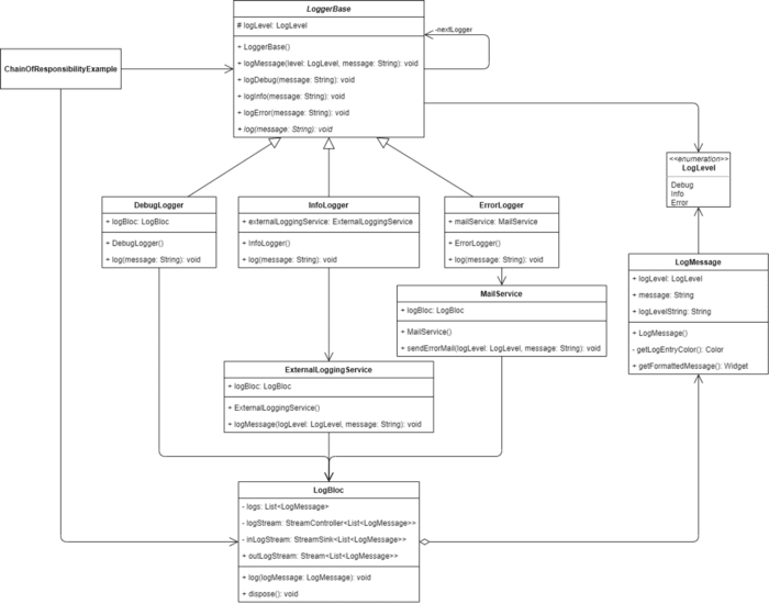 Chain of Responsibility Implementation Class Diagram