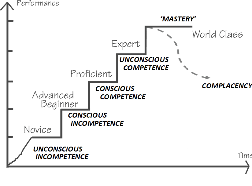 the four phases of competence