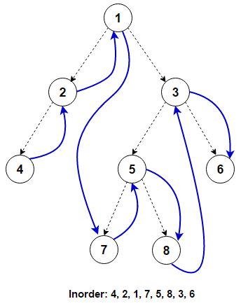 将二叉树转换为双链表☆☆☆插图(1)