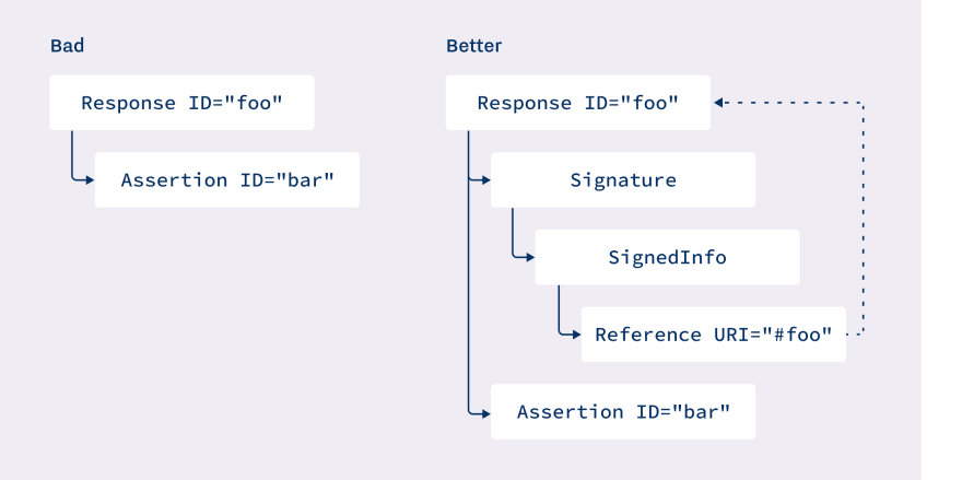 saml-response-signed