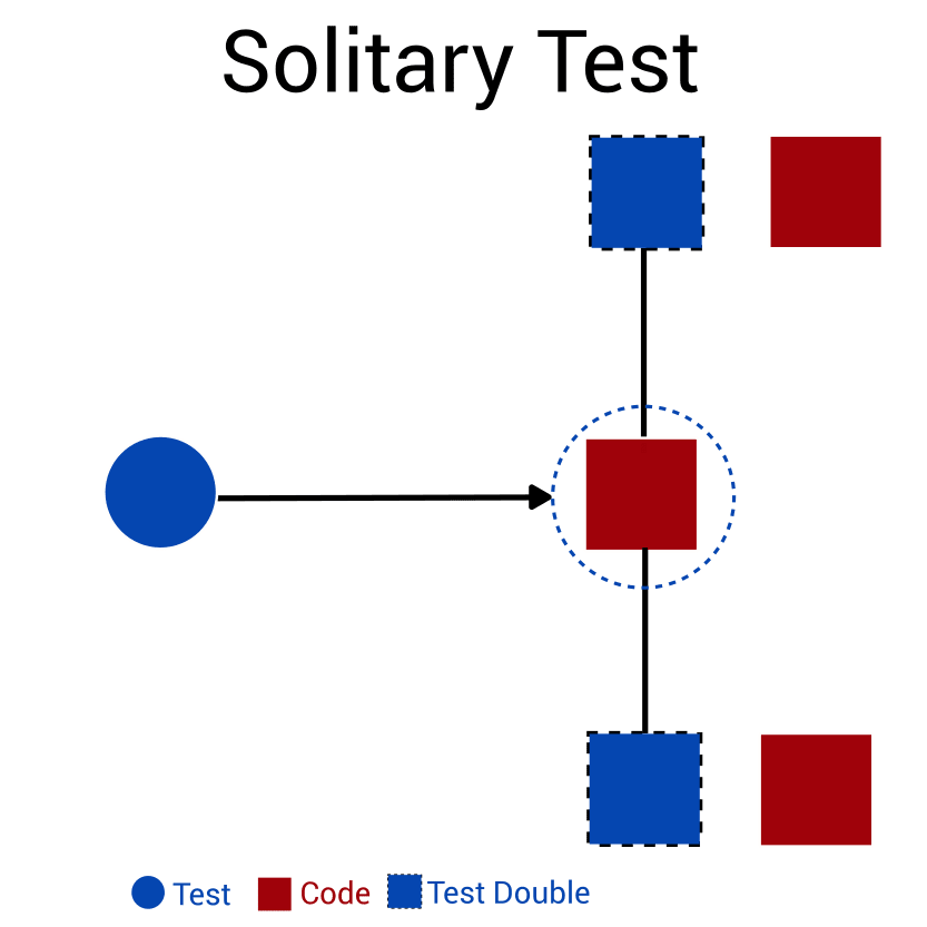 solitary test