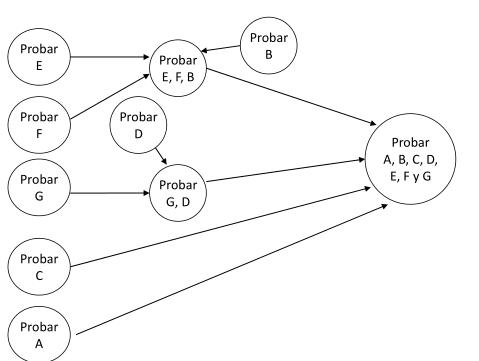 Diagrama de ejemplo prueba intercalada