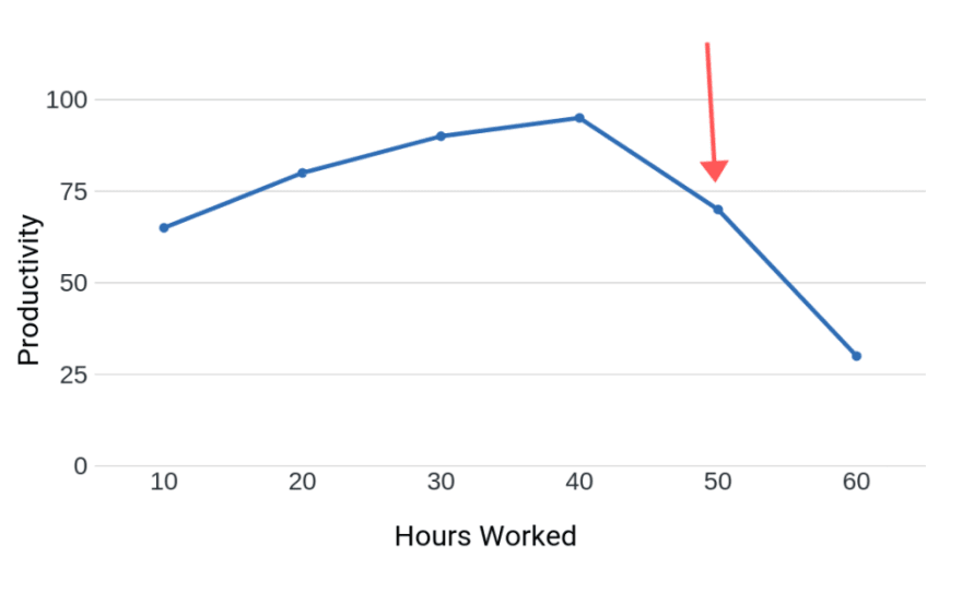 As engineers work more hours, productivty decreases.