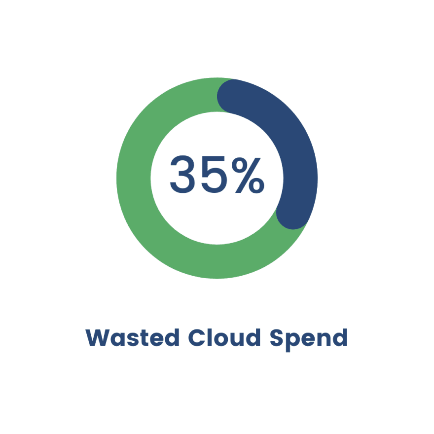 cloud waste report