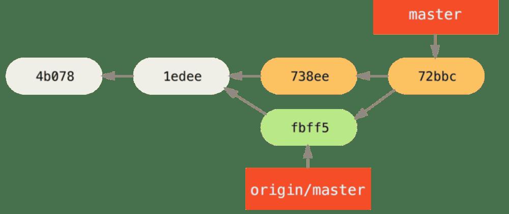 Cover image for Git commit, uma abordagem documental