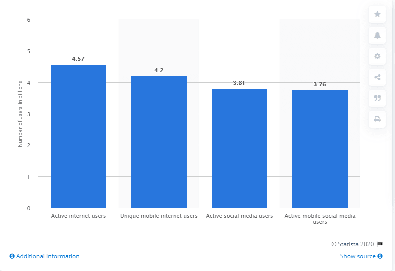 Statistics showing web users in 2020