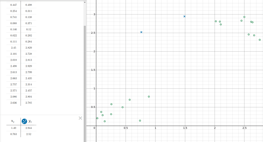 Demos showing the data points, but this time with the cluster centers/centroids