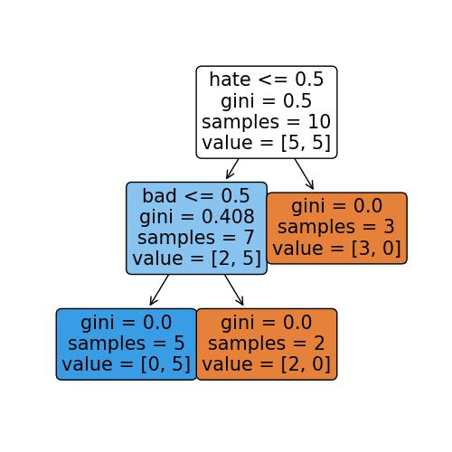 A visualised decision tree