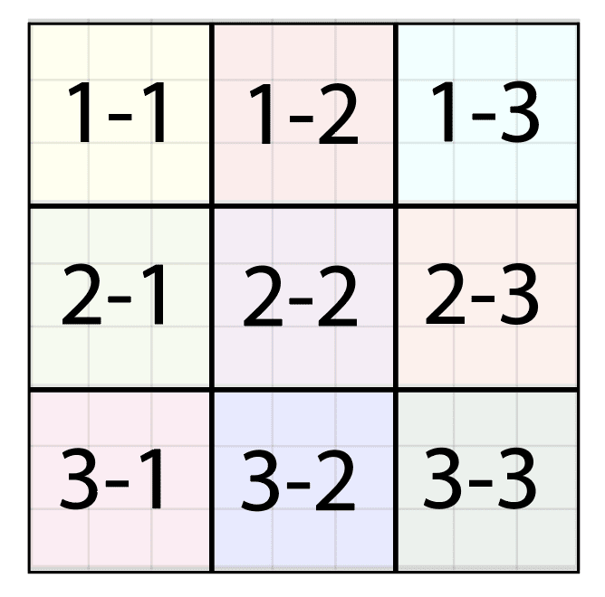 "Empty 9x9 Sudoku board. Each 3x3 square is highlighted a different color, yet overlaid on each 3x3 square is an ""id"". Starting in the top left corner, reading from left to right top to bottom, the squares are: 1-1, 1-2, 1-3, 2-1, 2-2, 2-3, 3-1, 3-2, 3-3."