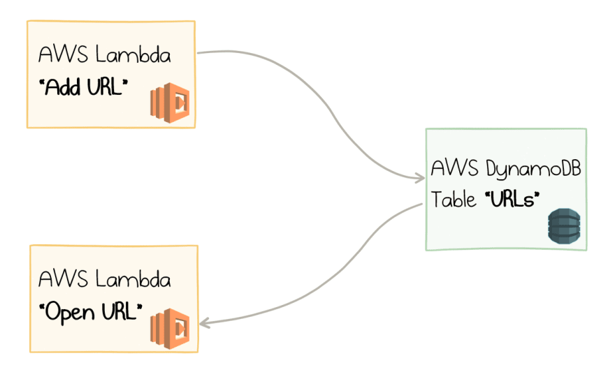 URL Shortener with AWS Lambda and DynamoDB