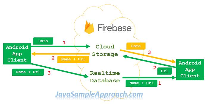 firebase-storage-display-list-goal