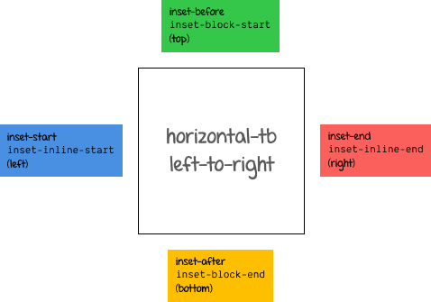 Logical box offset values for horizontal-tb with ltr