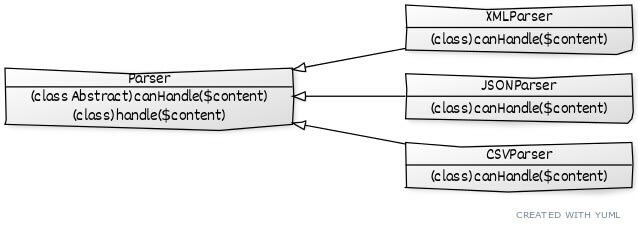 Polymorphic Parsers Hierarchy