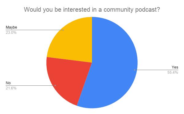 Community podcast interest