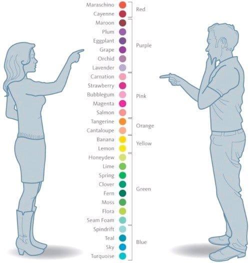 Perception of hues