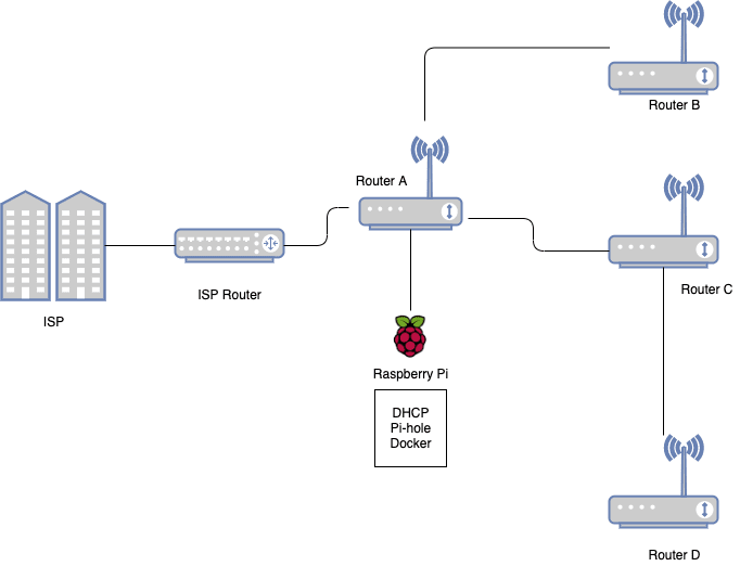 Home Network Layout