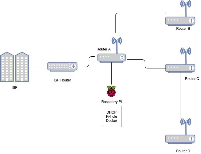 Pi-hole on Raspberry Pi with IPv6