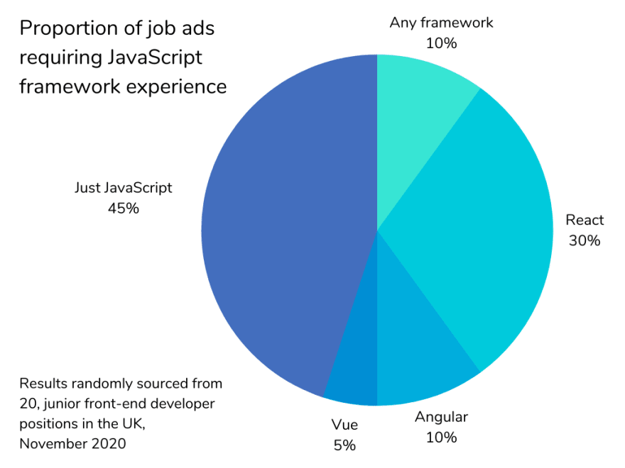 A pie chart representing the proportion of JavaScript frameworks mentioned in a random selection of job adverts