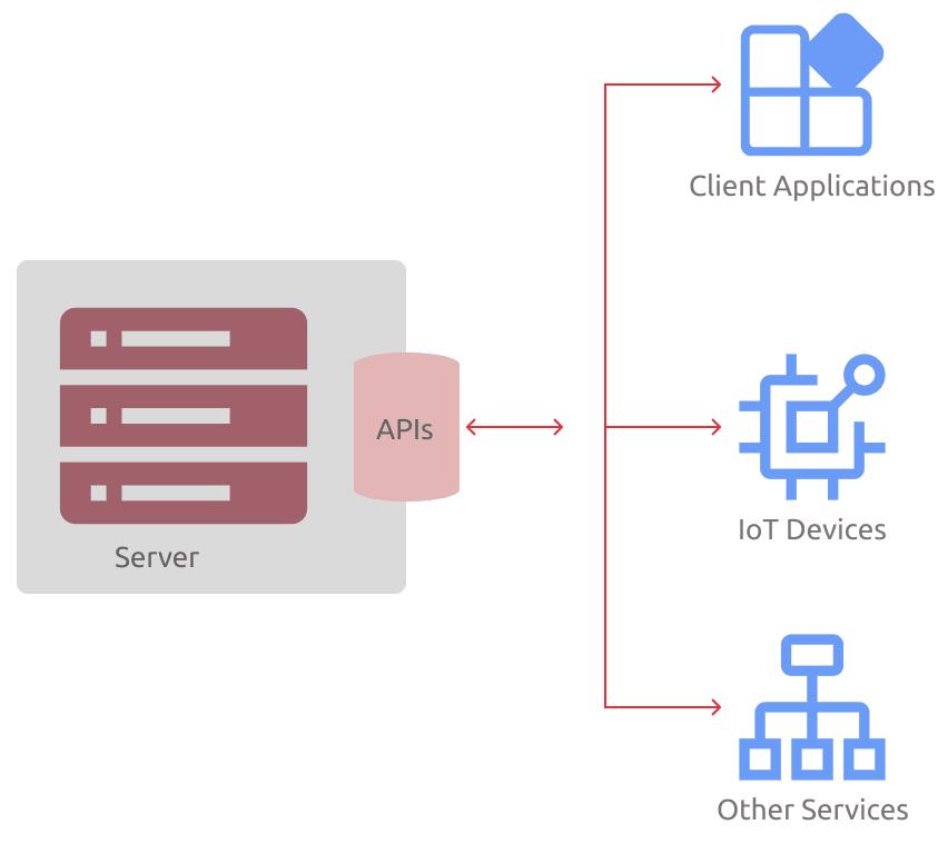 7 Yaş İçin API'ye Giriş