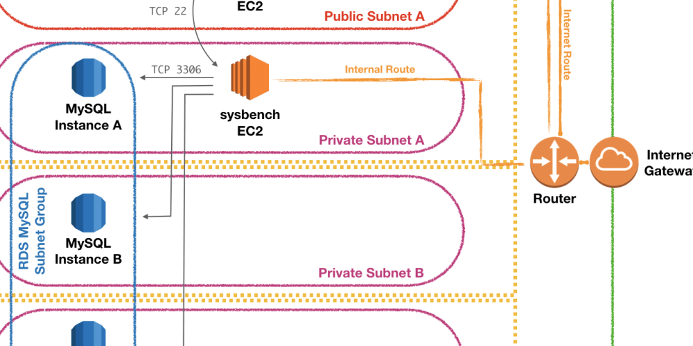 Deploying and Benchmarking an AWS RDS MySQL Instance - DEV Community