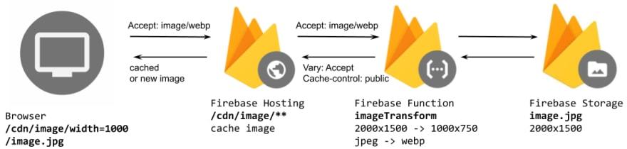 Firebase Image CDN Architecture Diagram