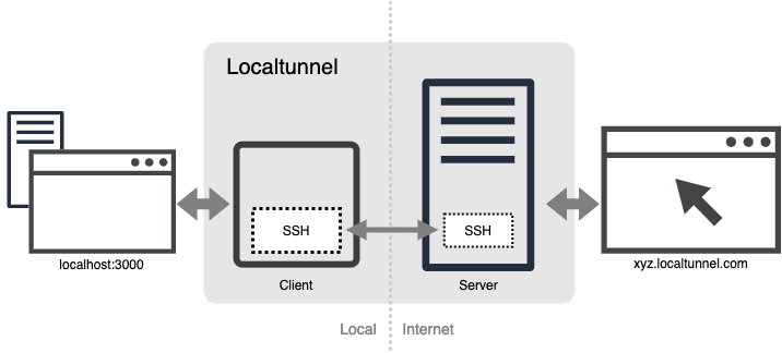 Localtunnel Topology