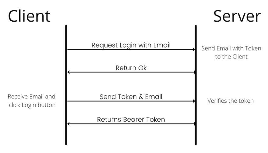 No Password Login Flow