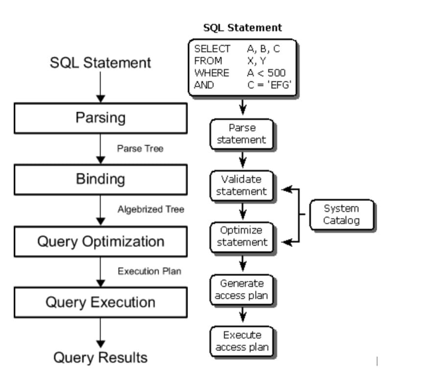 database-engine