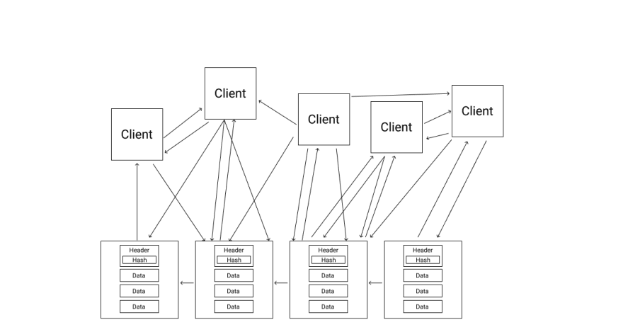 Many clients talk to each other. All can access the distributed data. The data entries are ordered in blocks that make up the entries of the blockchain database. At the top of each block is a header that contains some form of hash.