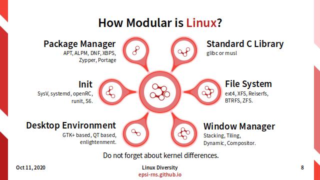 Linux Diversity