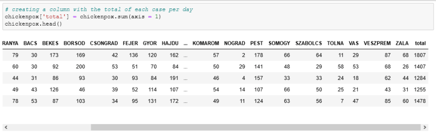creating an additional column with the sum of the other in pandas