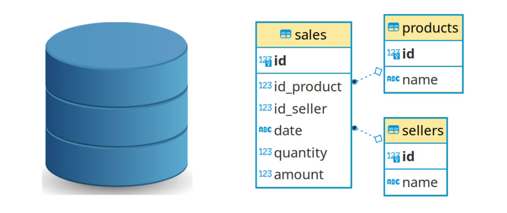 Cover image for What is SQL - Part 2