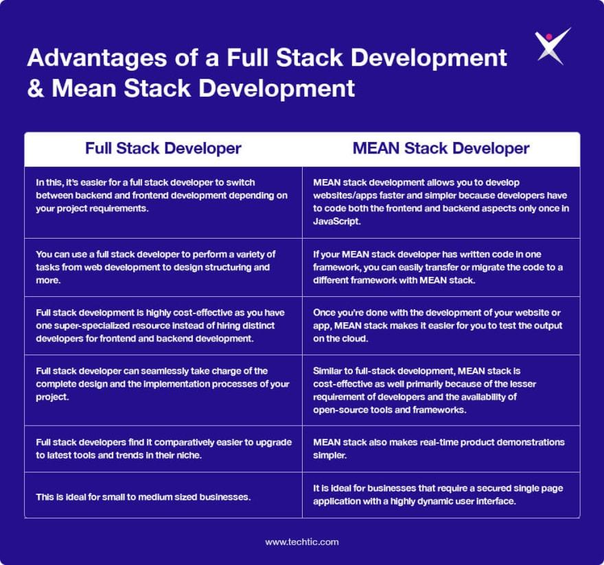 Advantages of Full Stack Developer and MEAN Stack Developer