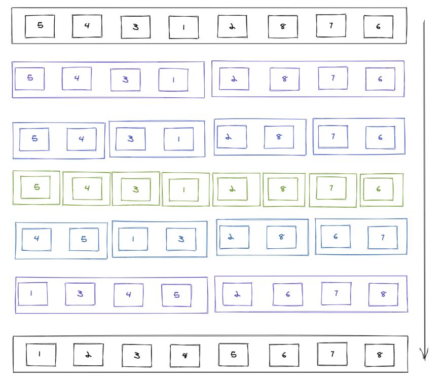 marge-sort-flow-diagram