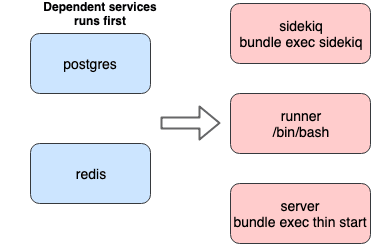 Service startup sequence in case of depencencies