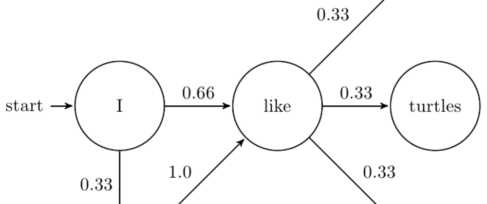 What is Markov Chain?